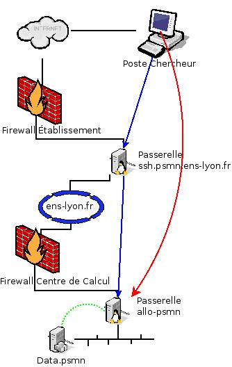 Connection from outside of the ENS network