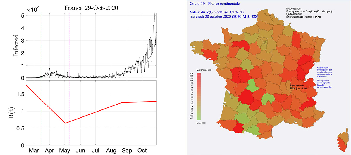 Estimate of the reproduction number of Covid-19 for France