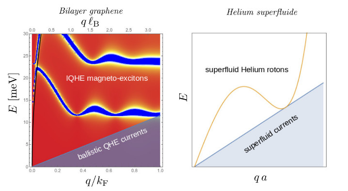 Bilayer graphene & Helium superfluide